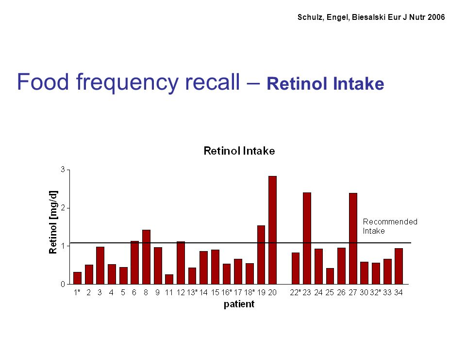Food frequency recall – Retinol Intake