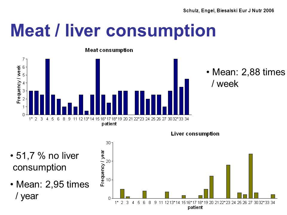 Meat / liver consumption