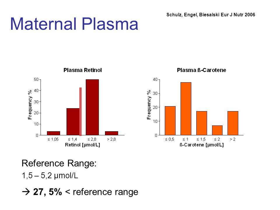 Maternal Plasma Reference Range:  27, 5% < reference range