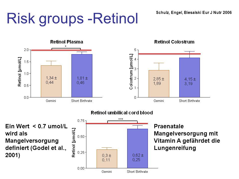 Risk groups -Retinol Schulz, Engel, Biesalski Eur J Nutr 2006. Ein Wert < 0.7 umol/L wird als Mangelversorgung definiert (Godel et al., 2001)