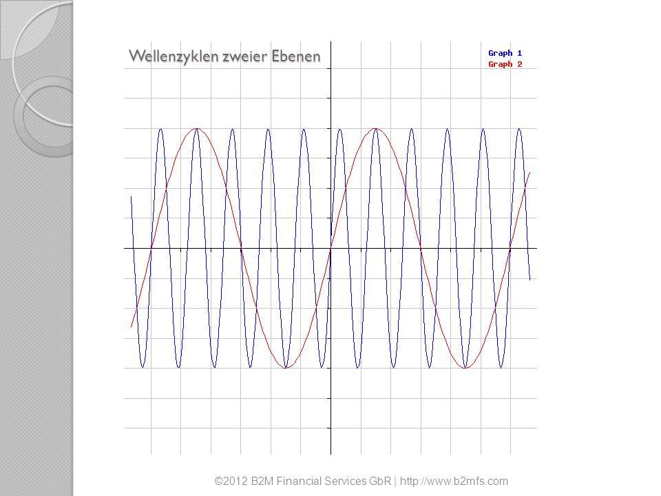 Wellenzyklen zweier Ebenen