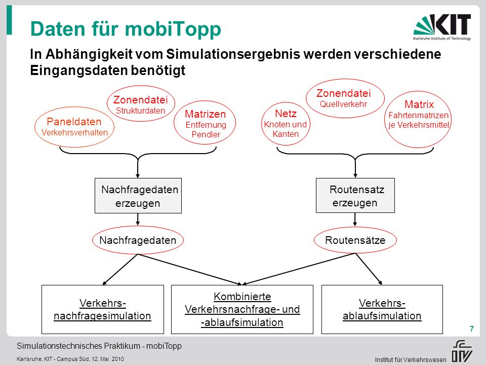 Daten für mobiTopp In Abhängigkeit vom Simulationsergebnis werden verschiedene Eingangsdaten benötigt.