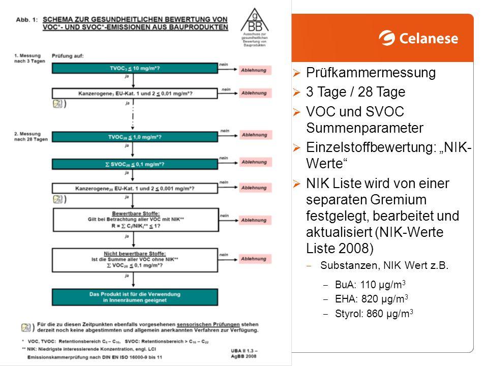 """VOC und SVOC Summenparameter Einzelstoffbewertung: """"NIK-Werte"""