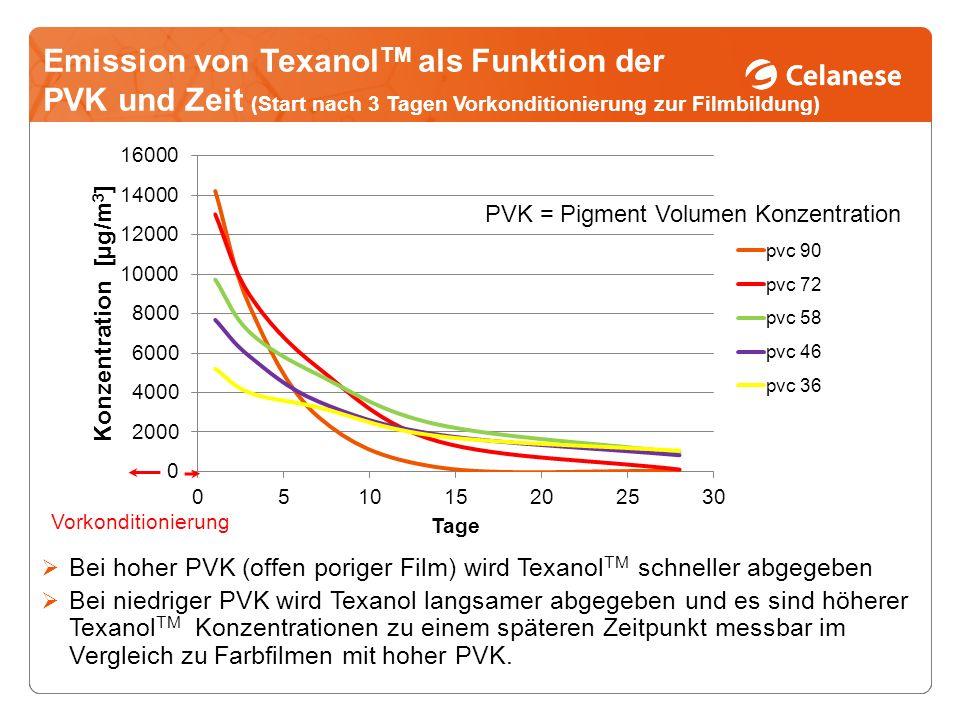 Emission von TexanolTM als Funktion der PVK und Zeit (Start nach 3 Tagen Vorkonditionierung zur Filmbildung)
