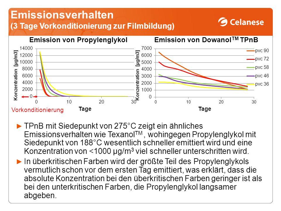 Emissionsverhalten (3 Tage Vorkonditionierung zur Filmbildung)