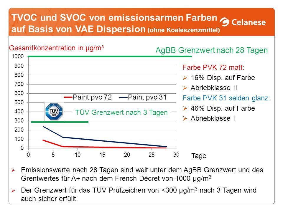 TVOC und SVOC von emissionsarmen Farben auf Basis von VAE Dispersion (ohne Koaleszenzmittel)