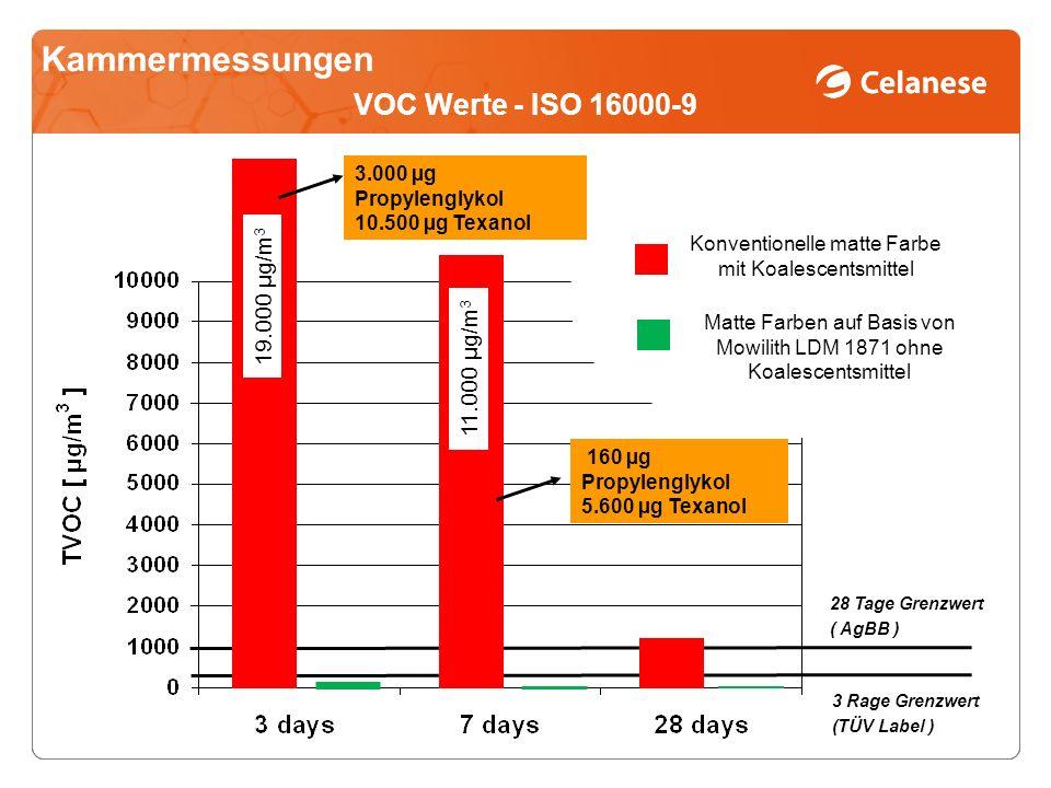 Kammermessungen VOC Werte - ISO 16000-9 19.000 µg/m3 11.000 µg/m3