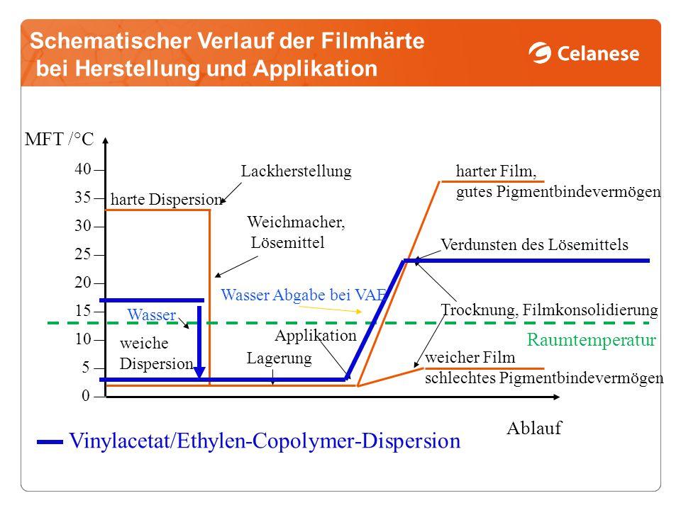 Schematischer Verlauf der Filmhärte bei Herstellung und Applikation