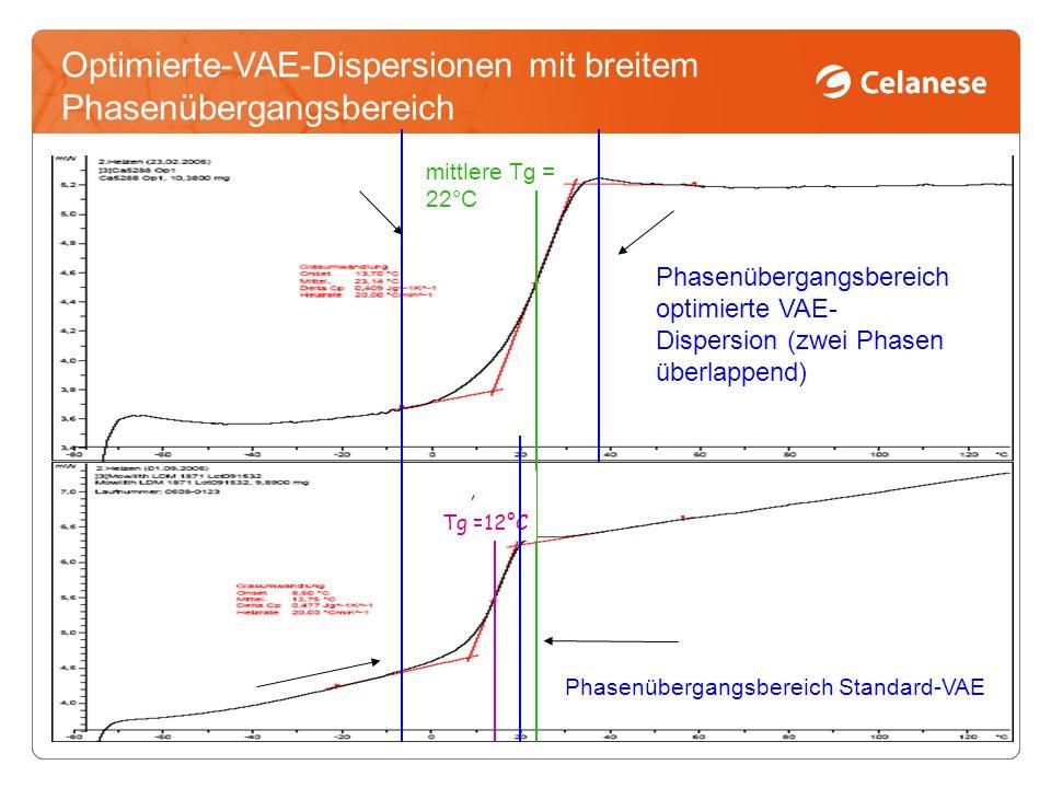 Optimierte-VAE-Dispersionen mit breitem Phasenübergangsbereich