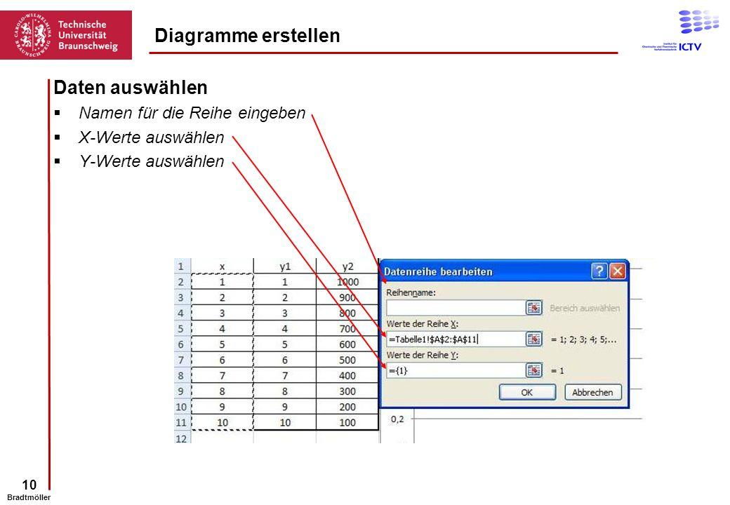 Diagramme erstellen Daten auswählen Namen für die Reihe eingeben