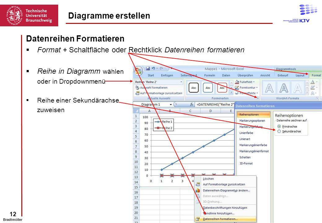 Datenreihen Formatieren