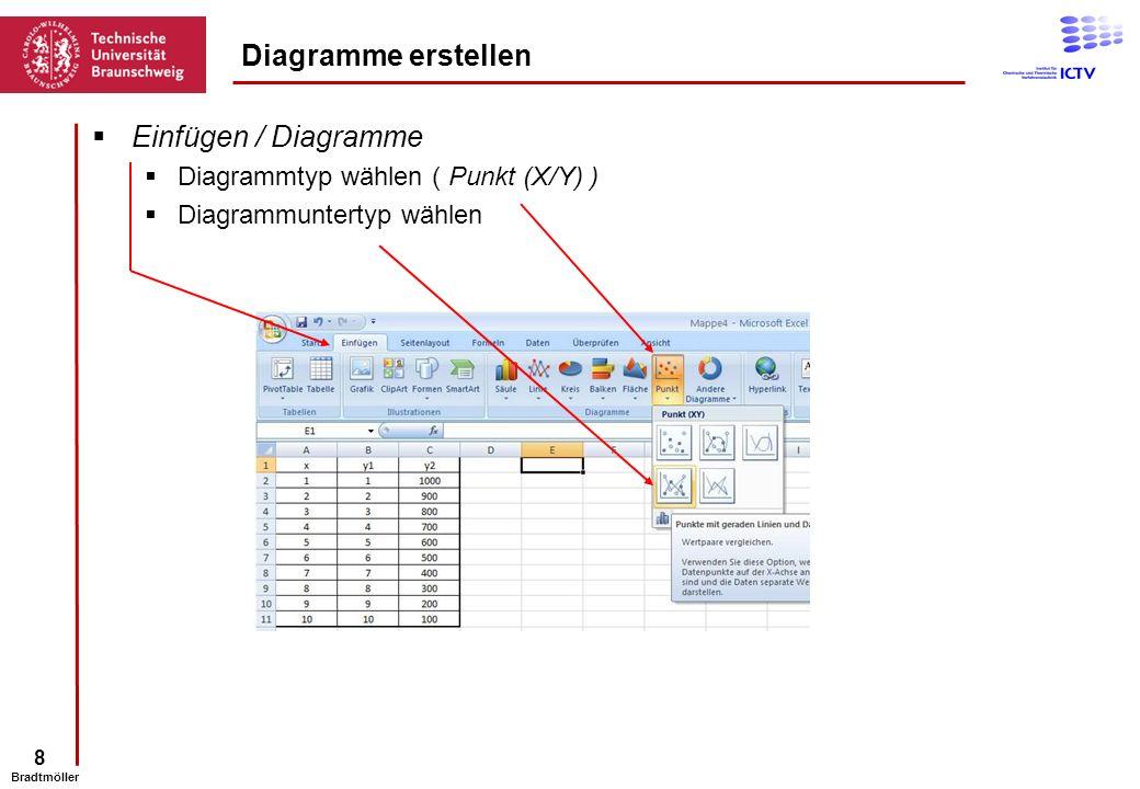 Diagramme erstellen Einfügen / Diagramme