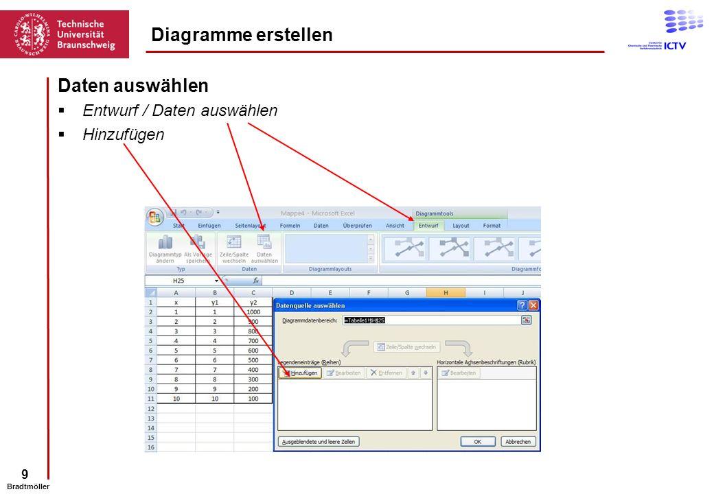 Diagramme erstellen Daten auswählen Entwurf / Daten auswählen
