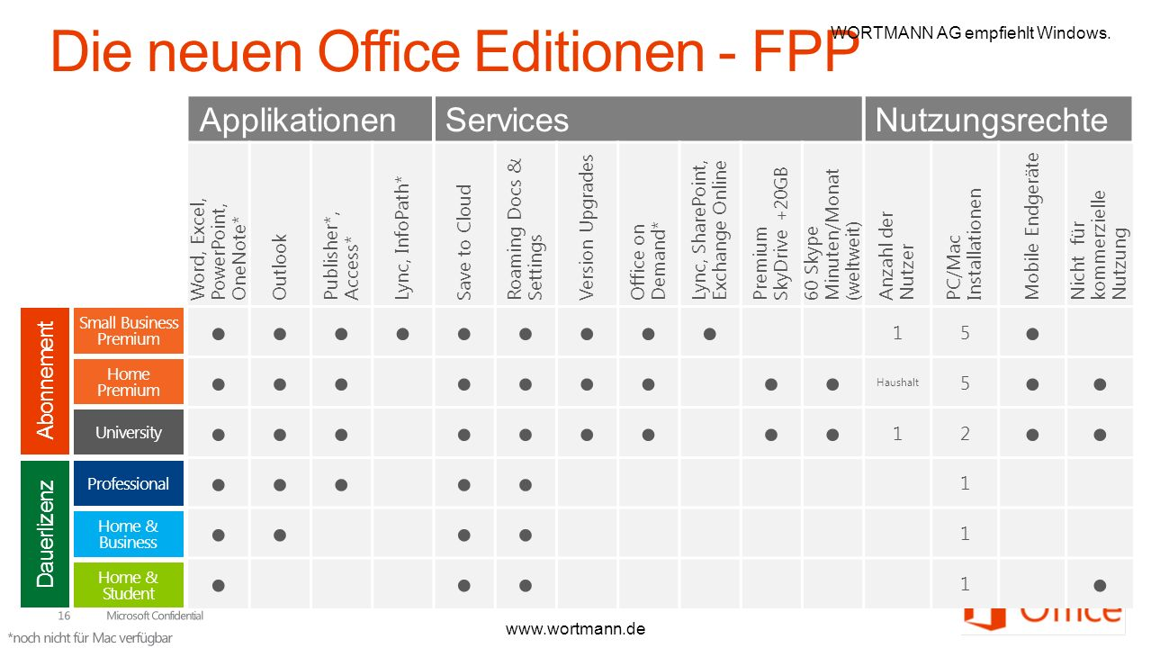 Die neuen Office Editionen - FPP