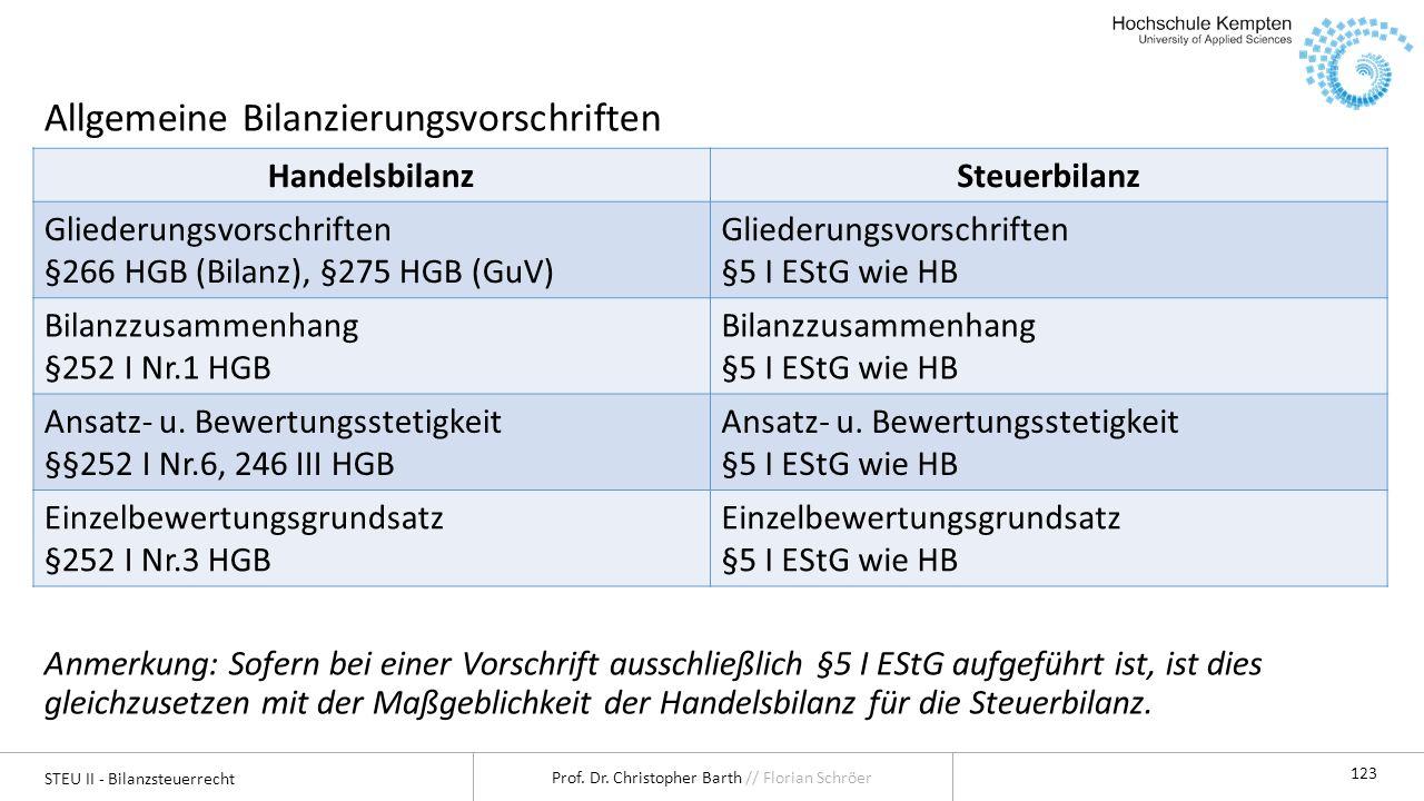 Allgemeine Bilanzierungsvorschriften