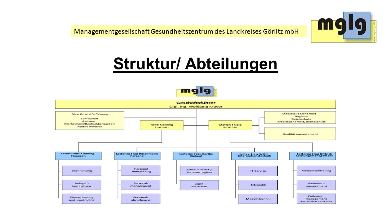 Struktur/ Abteilungen