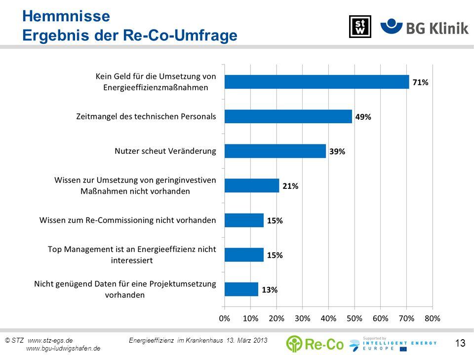 Hemmnisse Ergebnis der Re-Co-Umfrage