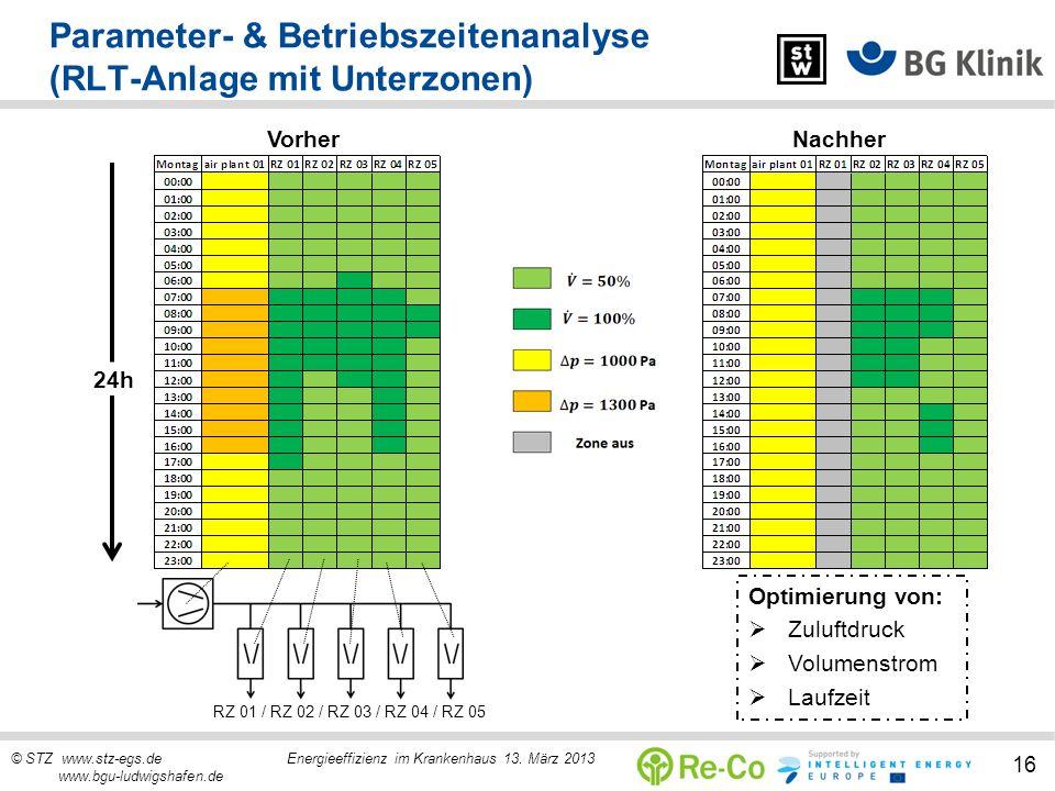 Parameter- & Betriebszeitenanalyse (RLT-Anlage mit Unterzonen)