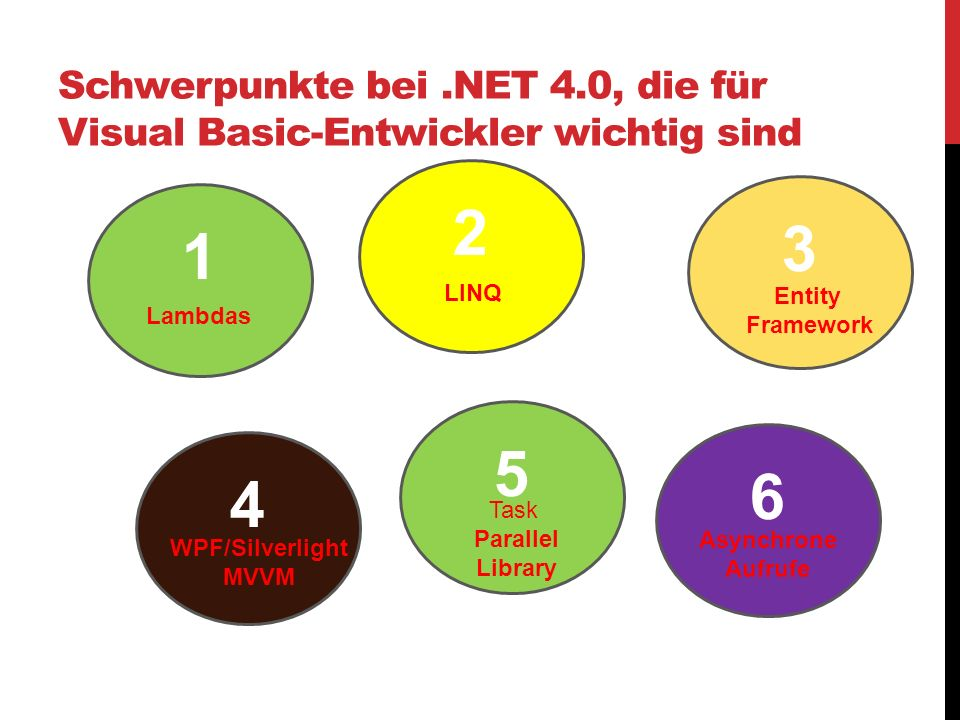Schwerpunkte bei .NET 4.0, die für Visual Basic-Entwickler wichtig sind