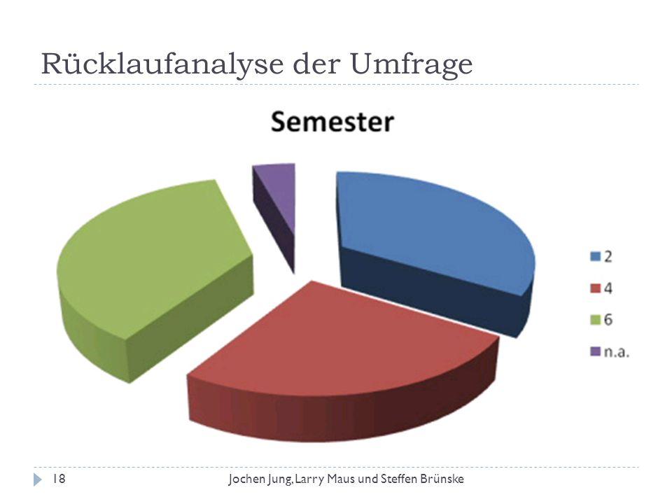 Rücklaufanalyse der Umfrage