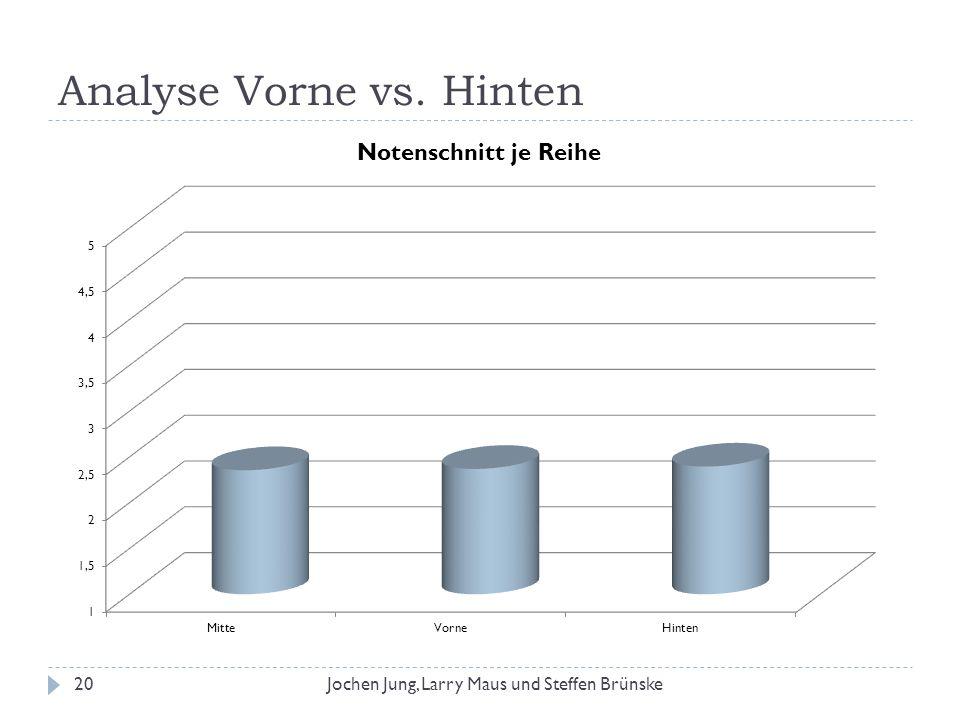 Analyse Vorne vs. Hinten
