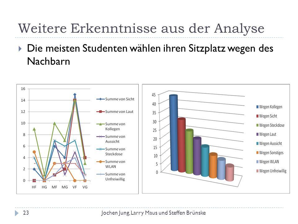 Weitere Erkenntnisse aus der Analyse