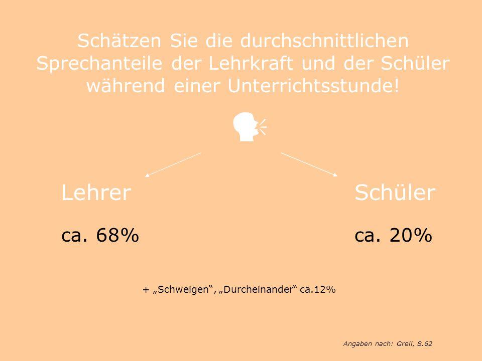 """+ """"Schweigen , """"Durcheinander ca.12%"""