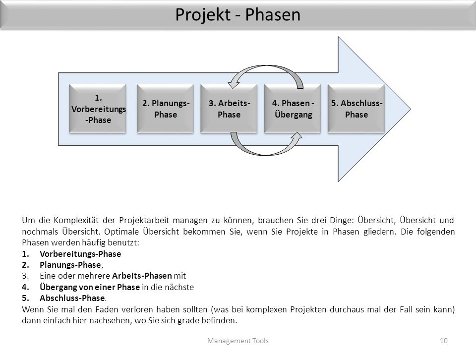 Projekt - Phasen 1. Vorbereitungs-Phase 2. Planungs-Phase