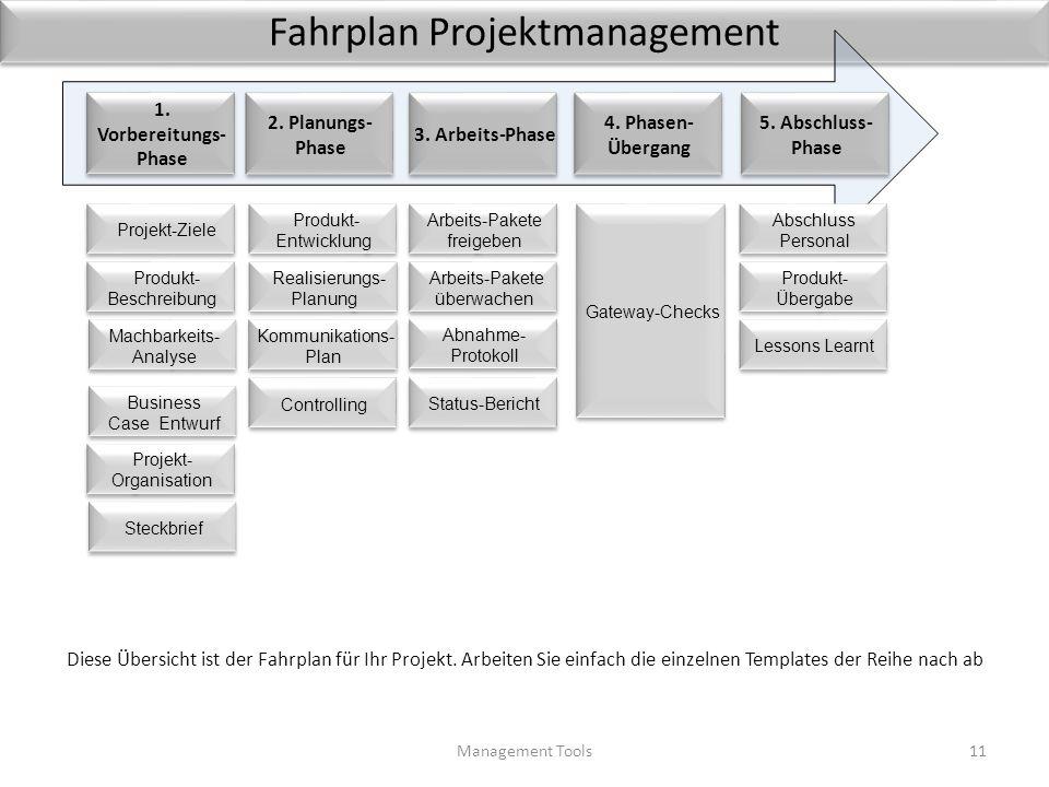 Fahrplan Projektmanagement