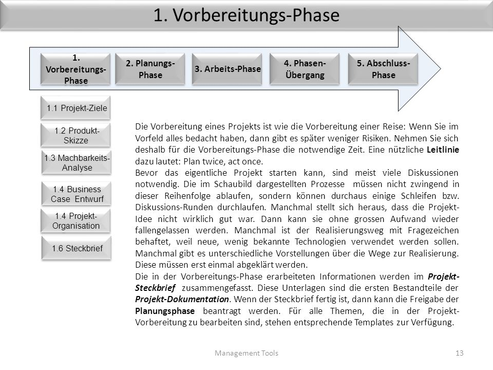 1. Vorbereitungs-Phase 5. Abschluss-Phase 1. Vorbereitungs-Phase