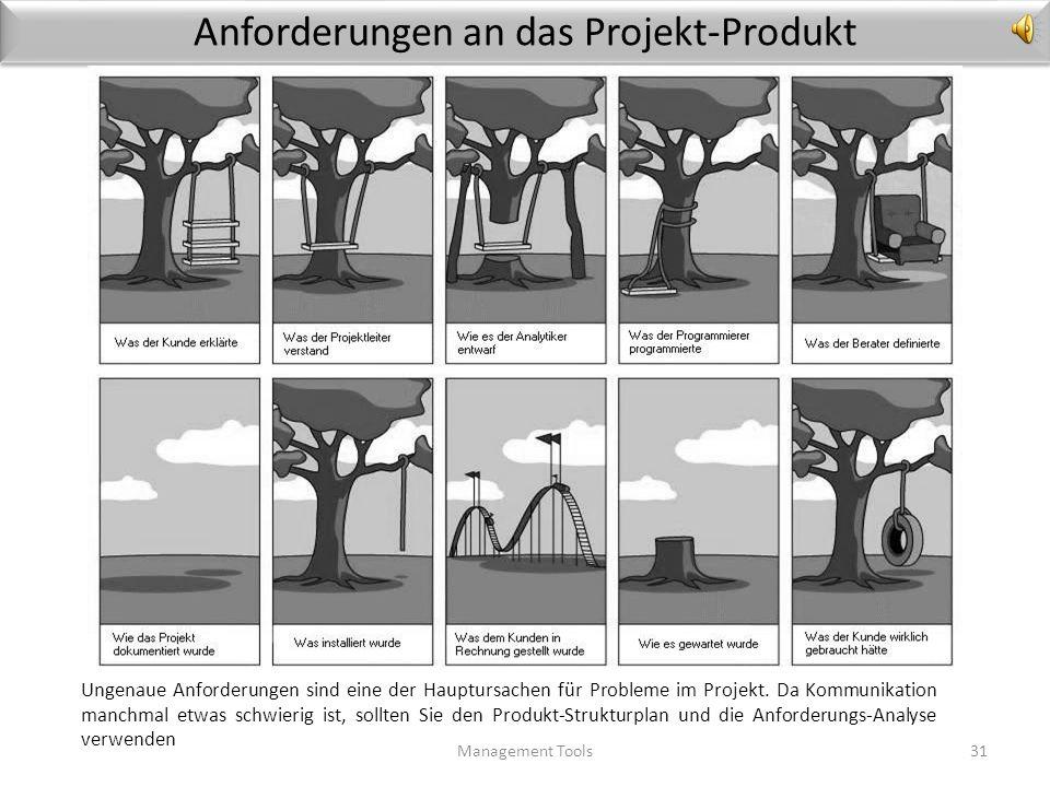 Anforderungen an das Projekt-Produkt