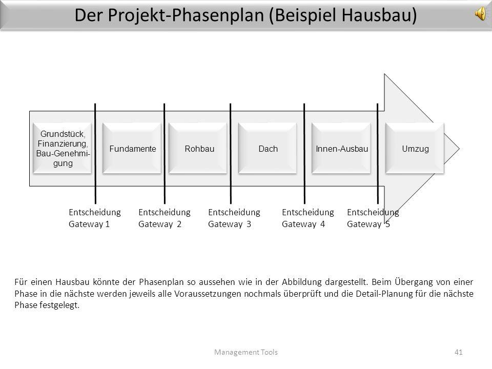 Der Projekt-Phasenplan (Beispiel Hausbau)