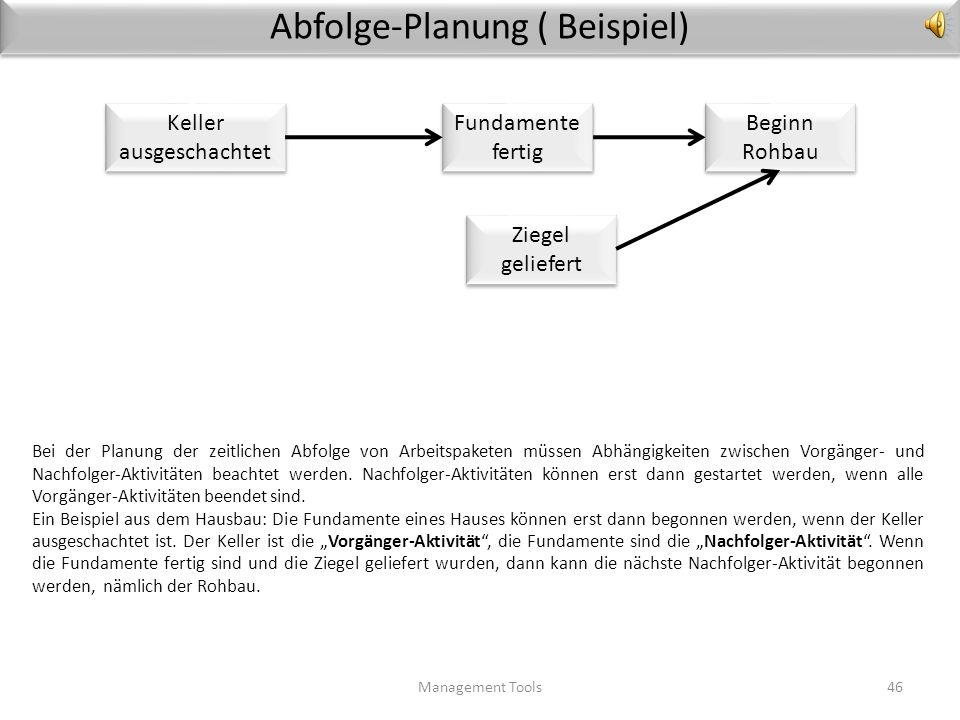 Abfolge-Planung ( Beispiel)