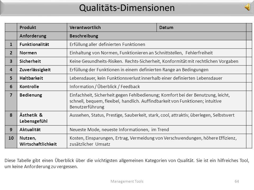 Qualitäts-Dimensionen