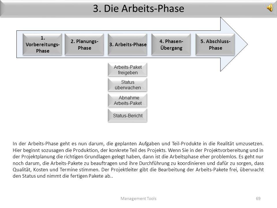 3. Die Arbeits-Phase 5. Abschluss-Phase 1. Vorbereitungs-Phase