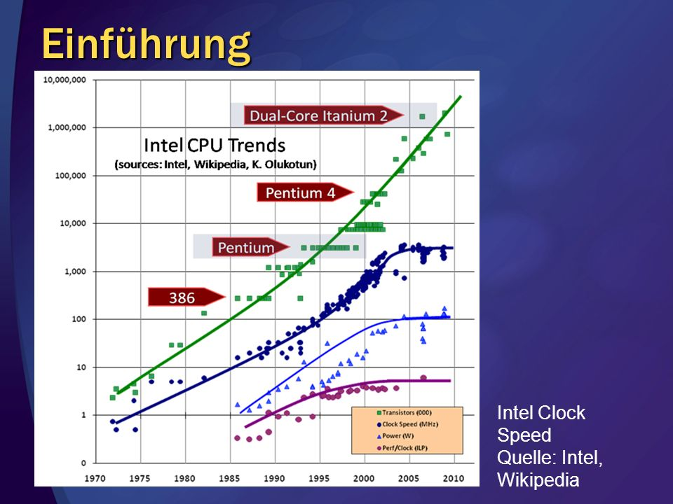 Einführung Intel Clock Speed Quelle: Intel, Wikipedia