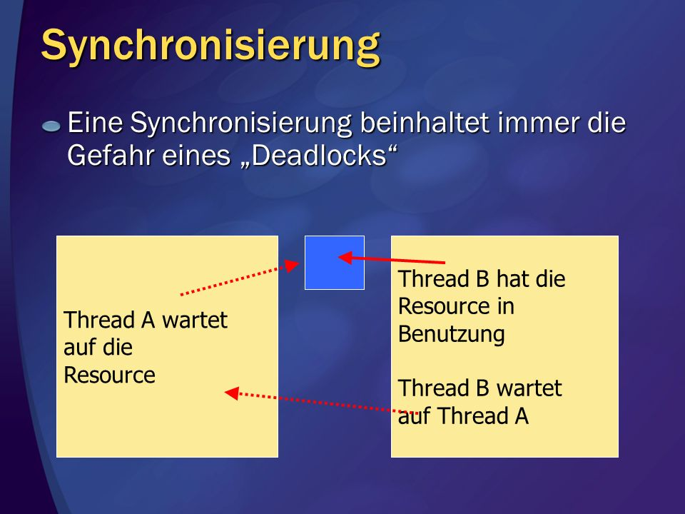 """SynchronisierungEine Synchronisierung beinhaltet immer die Gefahr eines """"Deadlocks Thread A wartet."""