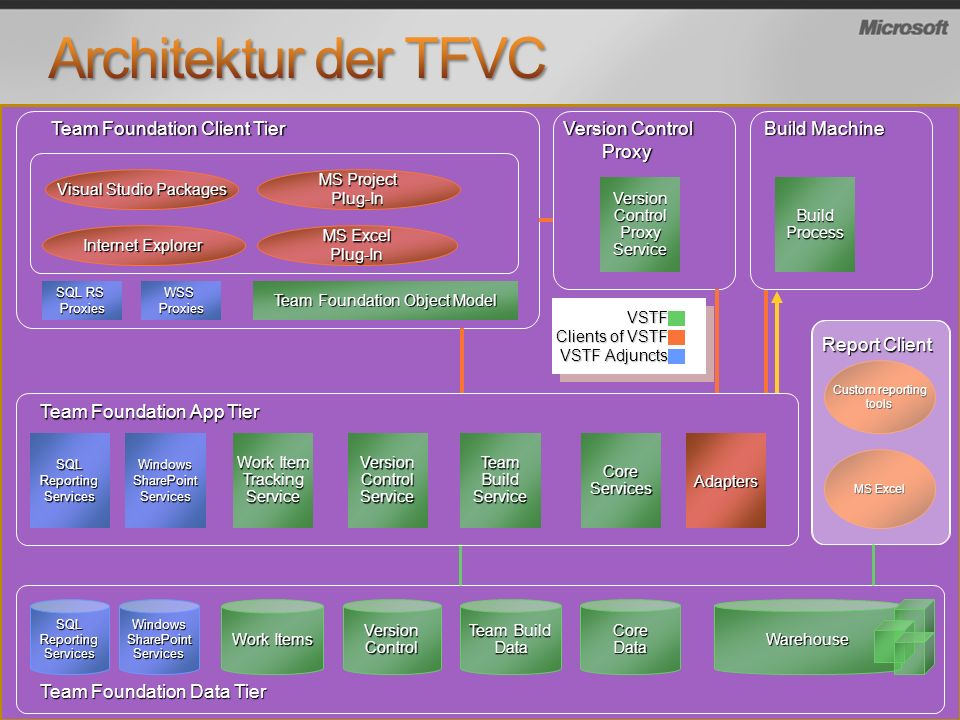 Architektur der TFVC Team Foundation Client Tier Version Control Proxy