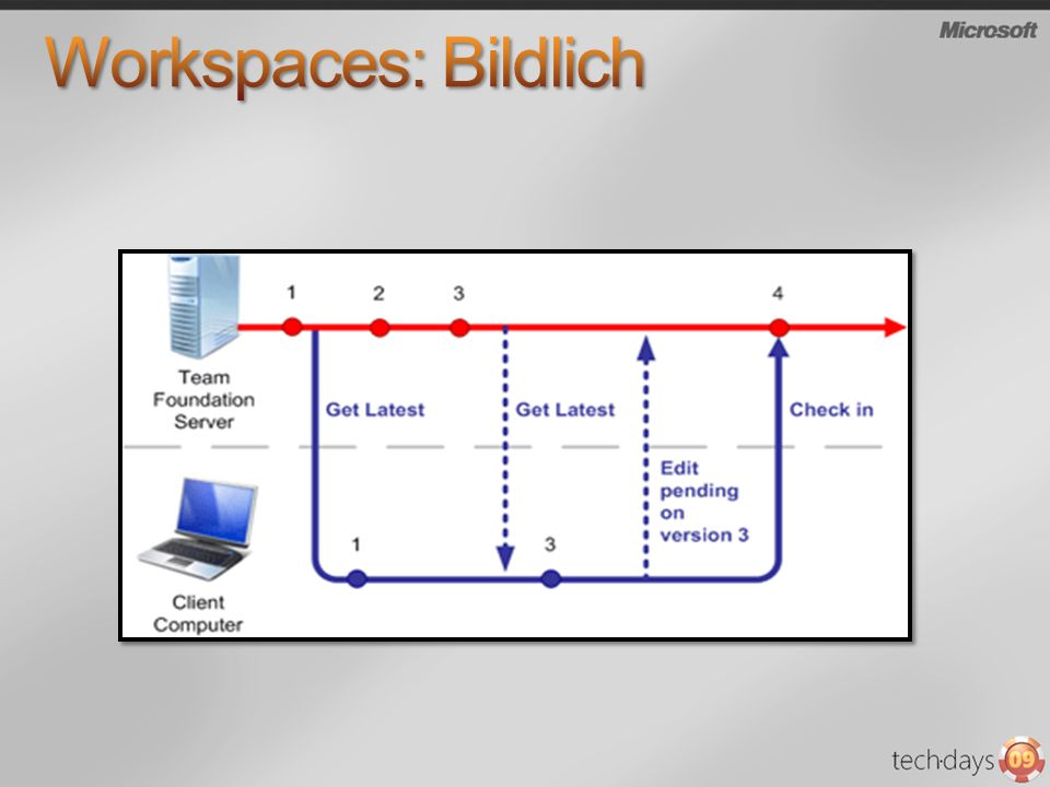 Workspaces: Bildlich