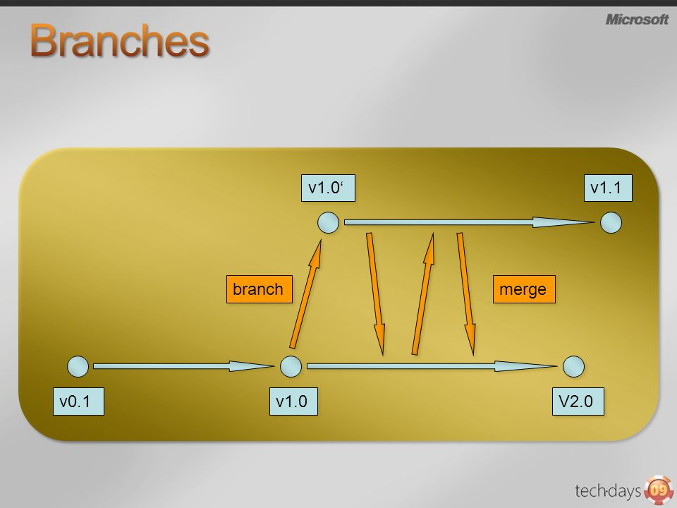 Branches v0.1 v1.0 V2.0 v1.0' v1.1 branch merge