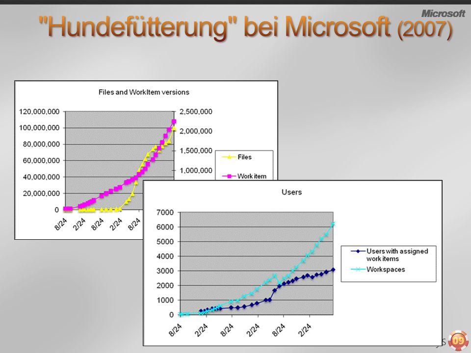 Hundefütterung bei Microsoft (2007)