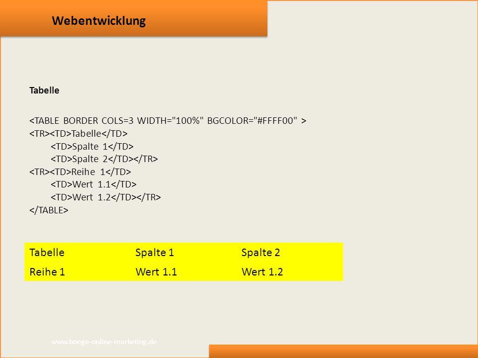 Webentwicklung Tabelle Spalte 1 Spalte 2 Reihe 1 Wert 1.1 Wert 1.2