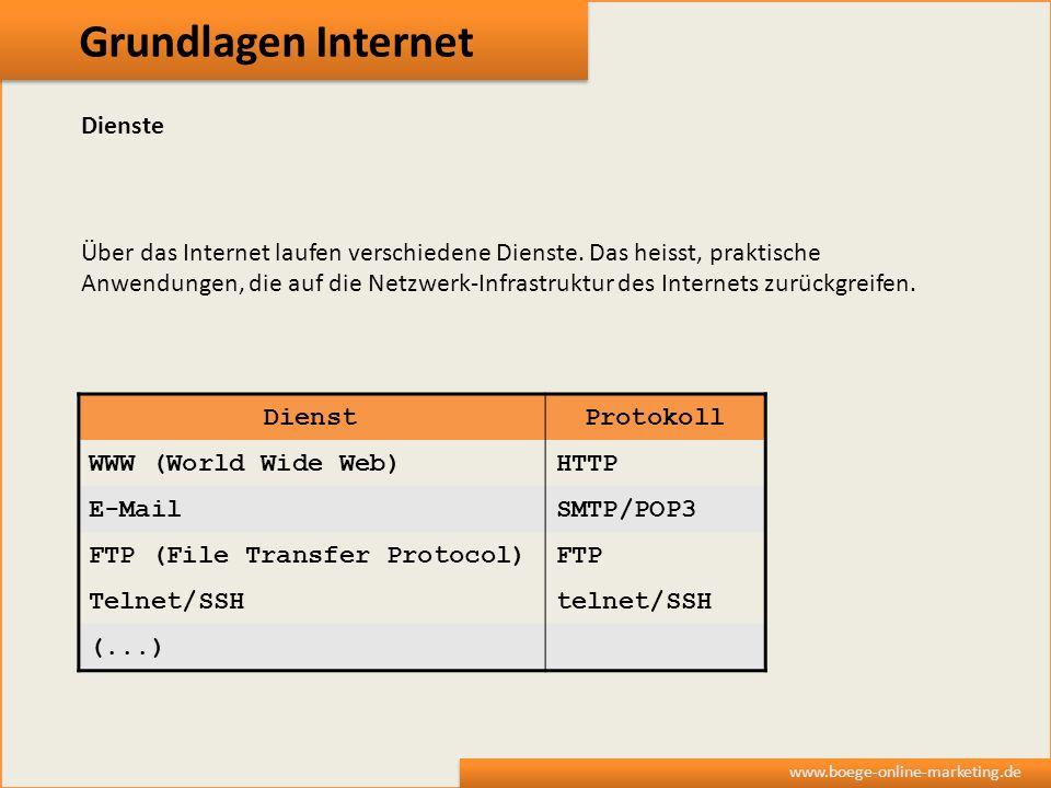 Grundlagen Internet Dienste