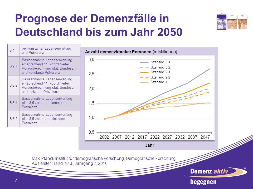 Prognose der Demenzfälle in Deutschland bis zum Jahr 2050