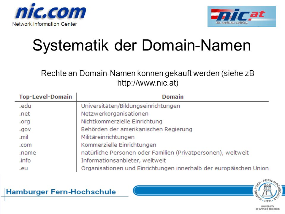 Systematik der Domain-Namen