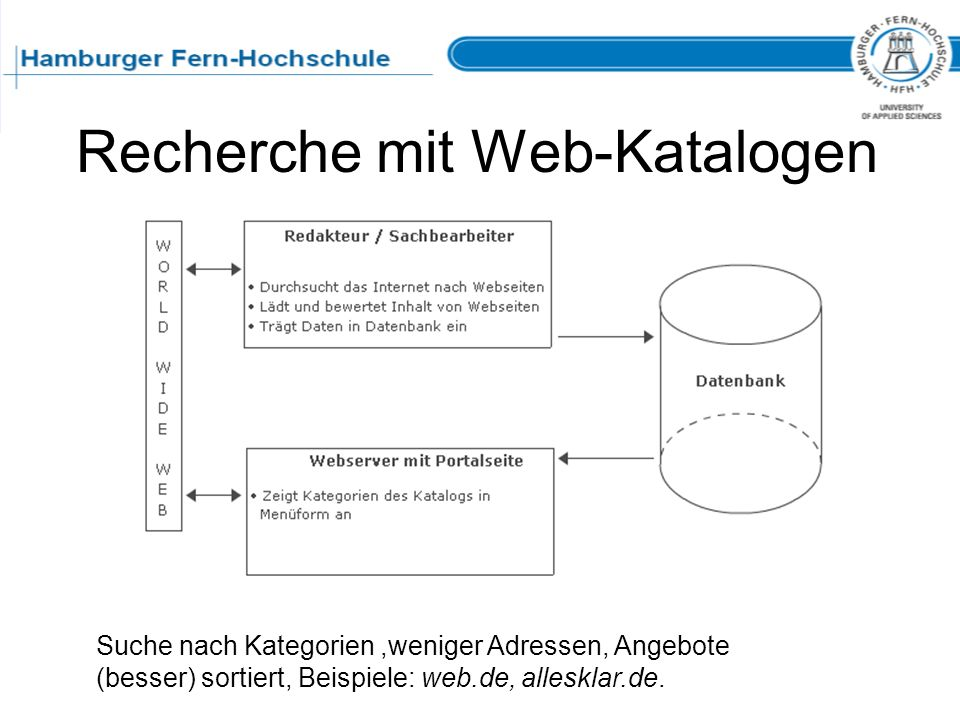 Recherche mit Web-Katalogen
