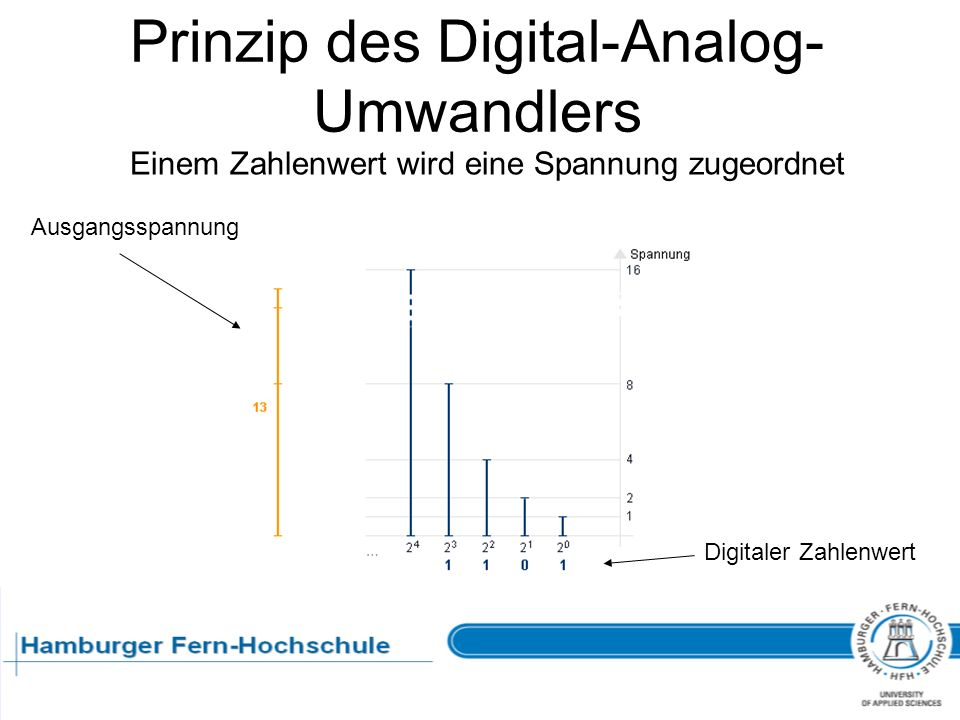 Prinzip des Digital-Analog-Umwandlers