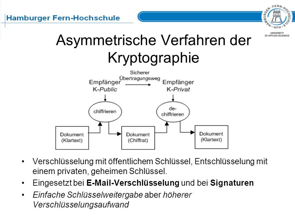 Asymmetrische Verfahren der Kryptographie