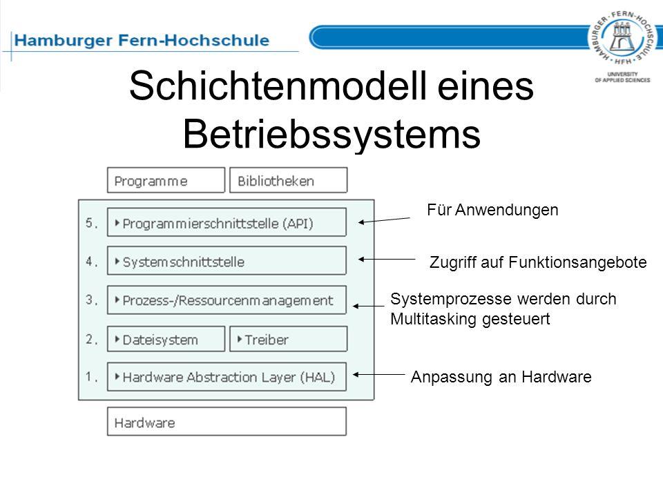 Schichtenmodell eines Betriebssystems