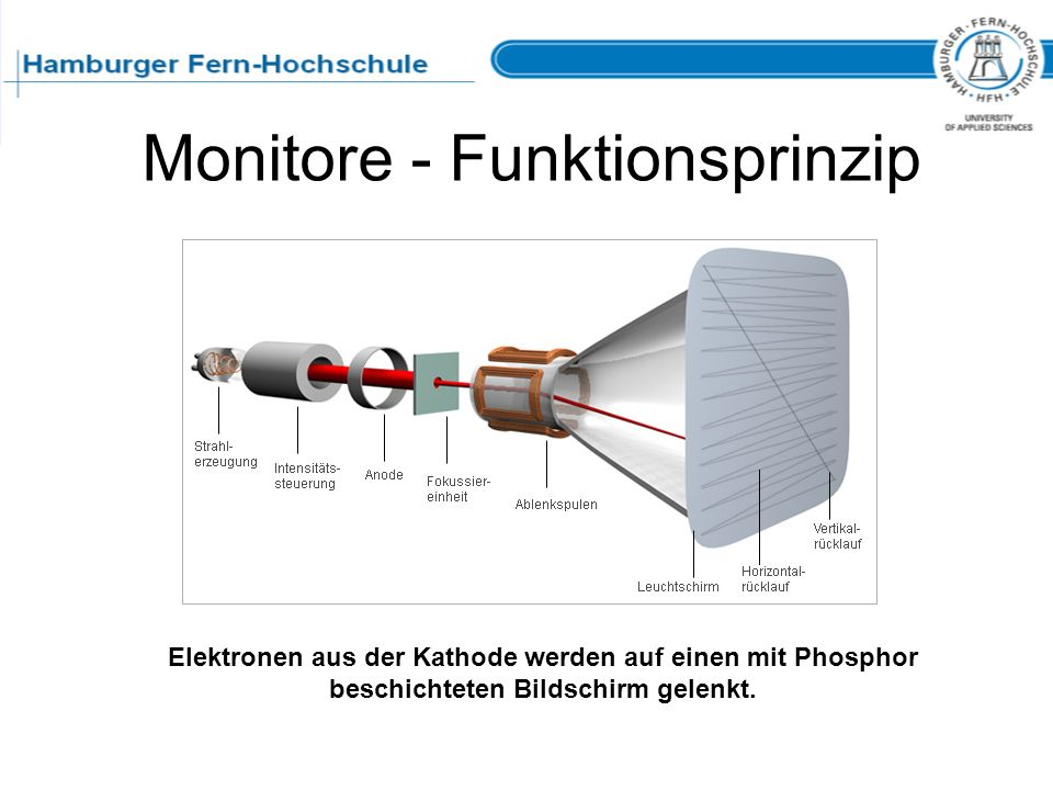 Monitore - Funktionsprinzip